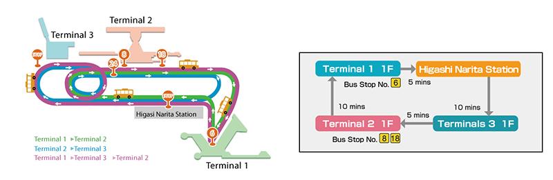 Free shuttle buses between Narita Terminal 1,2,3