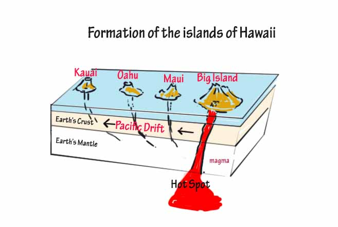 Hot Spot creating the islands of Hawaii